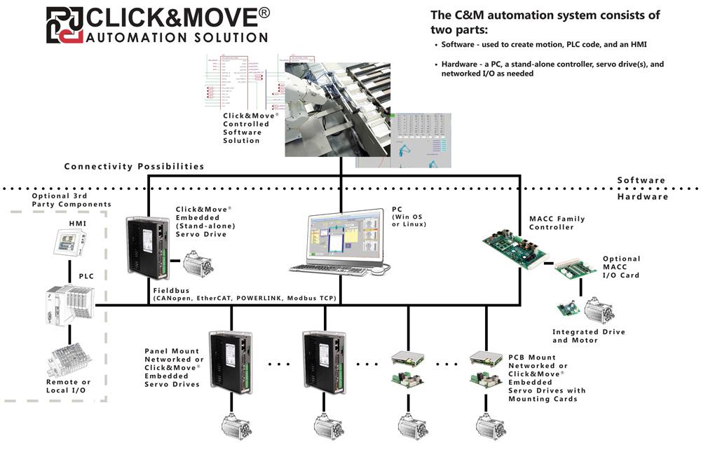 servo motor control using plc