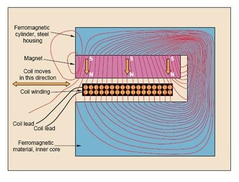 voice coil control lorentz force diagram