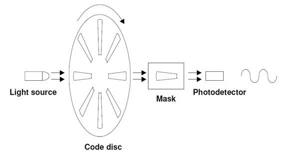 feedback-1vp-incremental-encoder-cropped