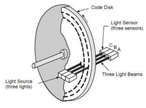 Incremental Encoder Feedback Device