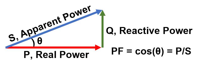 power factor correction power triangle