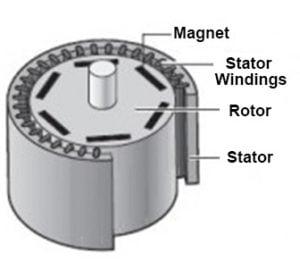 Brushless AC motor PMAC