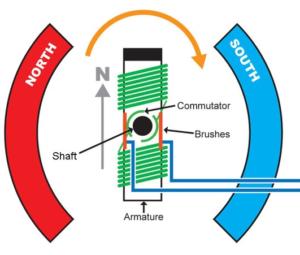 single-phase dc brushed motor diagram