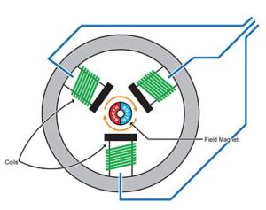 3-phase brushless dc motor diagram