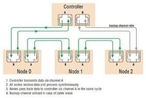 servo drive communication network