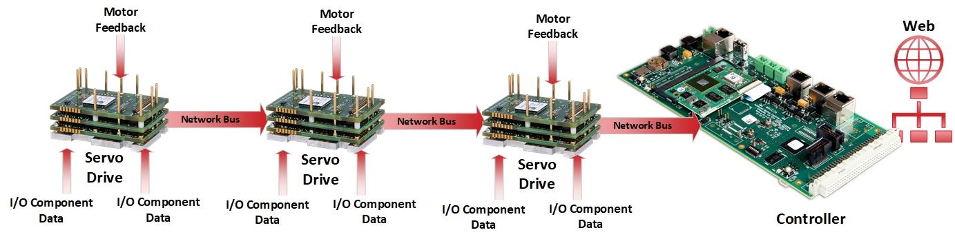 Servo Drives put data on network bus in industry 4.0 IIot Machines