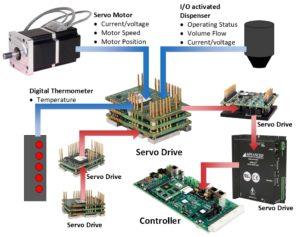 servo drive gathers data in IIoT machine