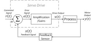Servo Drive Motor Feedback Loop with Gains