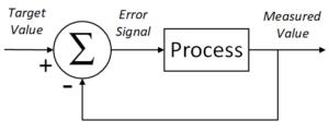 Simple Negative Feedback Loop