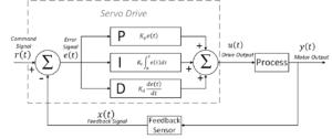 Servo Drive Motor Feedback Loop with PID Control