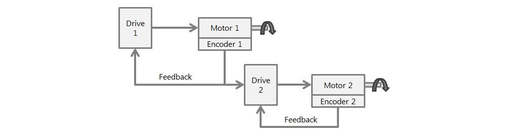 encoder-following