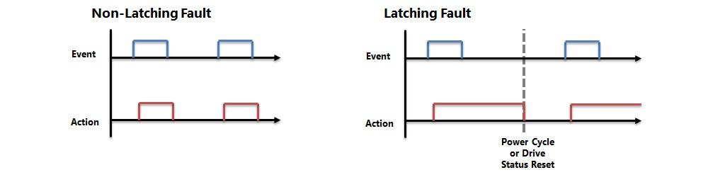 latching-faults
