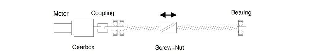 Linear Actuator - ADVANCED Motion Controls