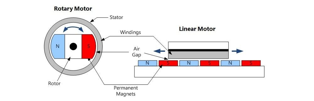 Linear motor diagram