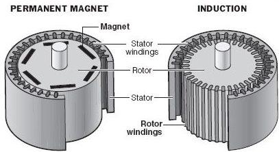 permanent-magnet