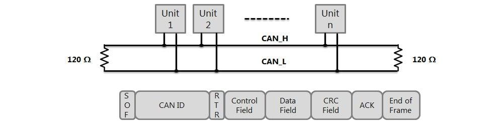 J1939 (CAN) - ADVANCED Motion Controls