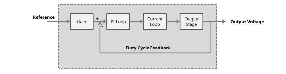 duty-cycle
