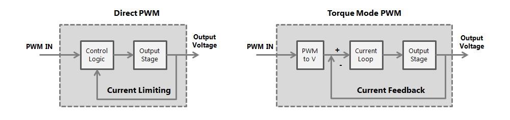 pwm-mode