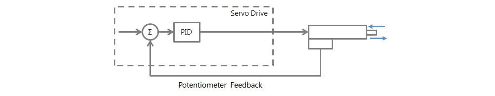 10vdc-position