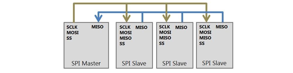 SPI - ADVANCED Motion Controls